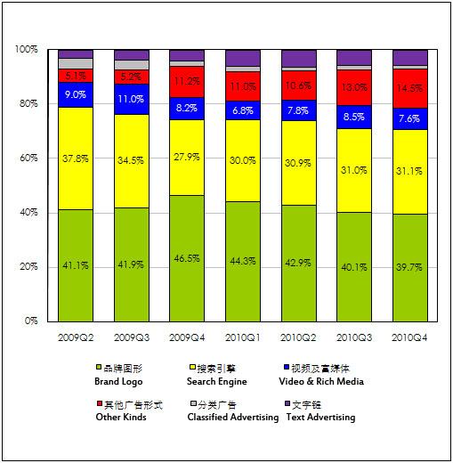 +14,5% de croissance pour le Marketing digital en Chine