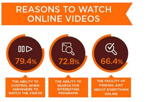 La Chine a le plus grand nombre d'utilisateurs de vidéos sur Internet dans le monde !
