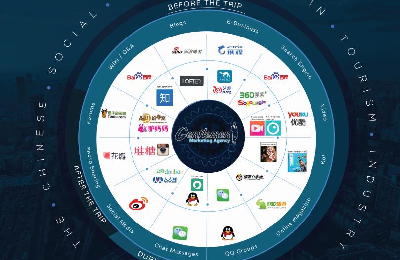 Les réseaux sociaux utilisés par les voyageurs chinois