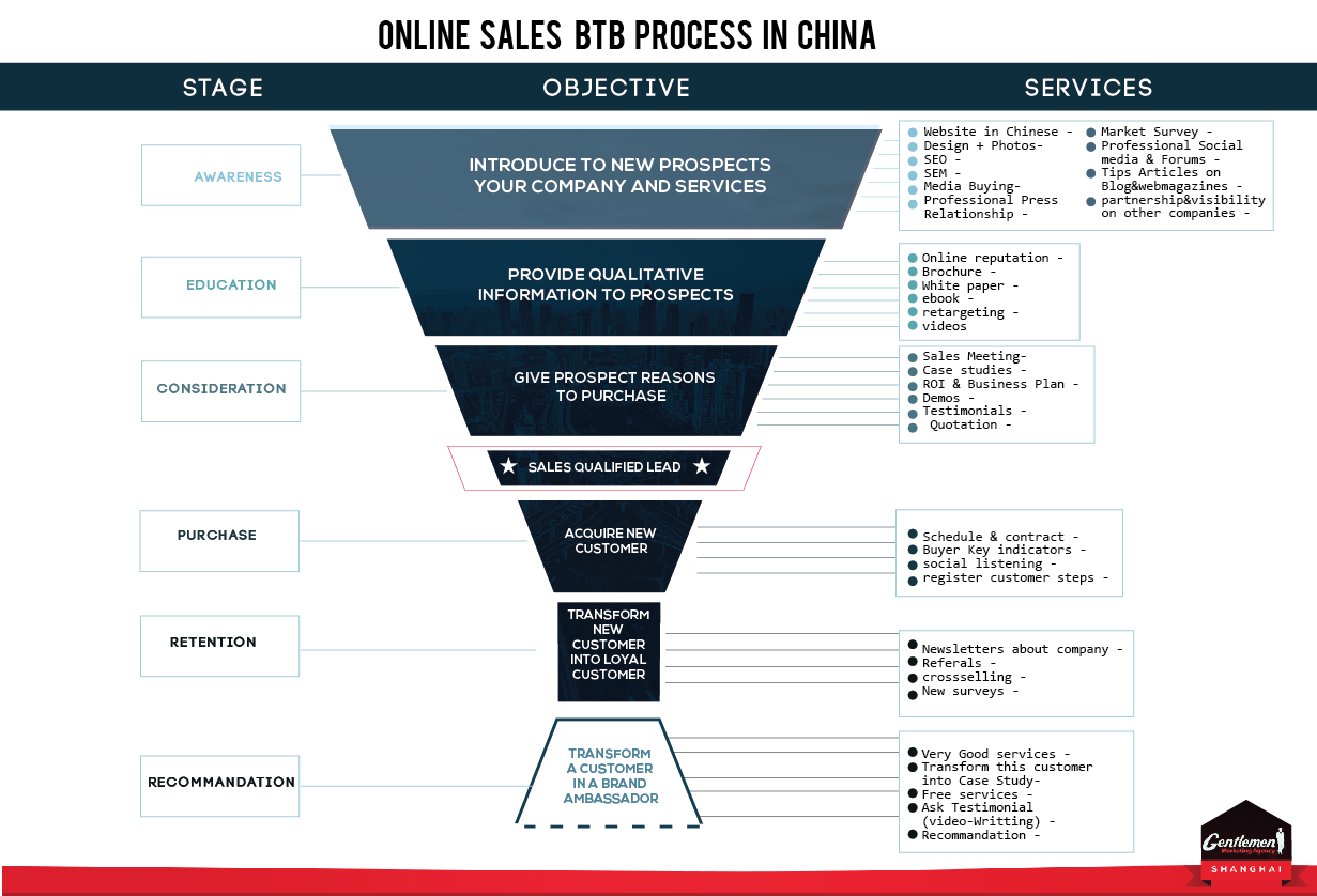 Comment développer le B2B en Chine ?