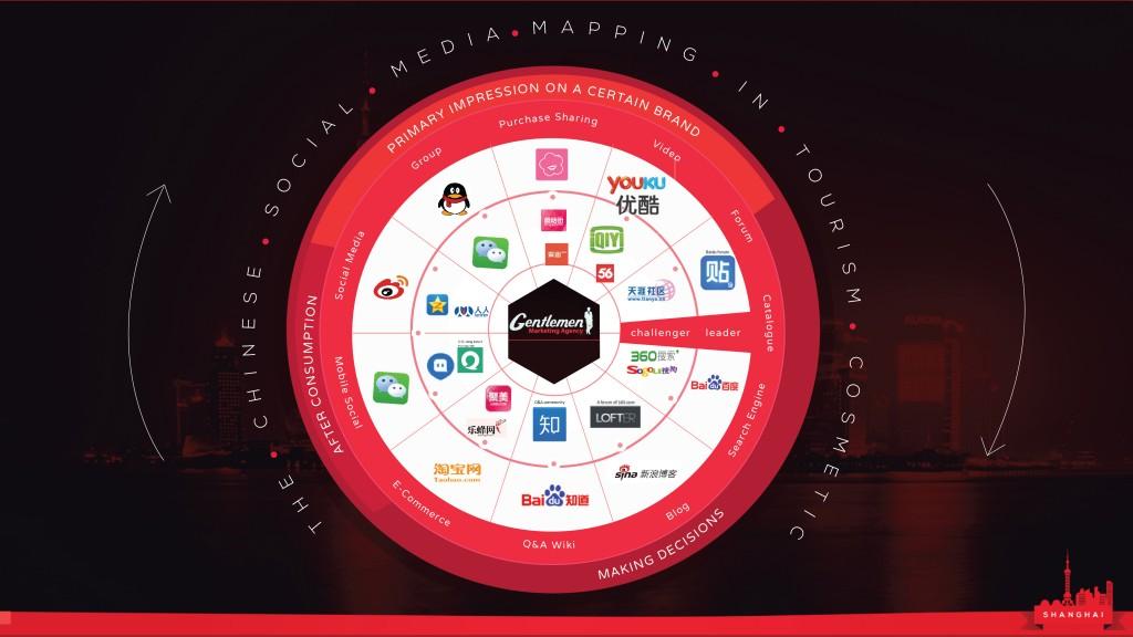 Les réseaux sociaux dans le domaine de la cosmétique en Chine