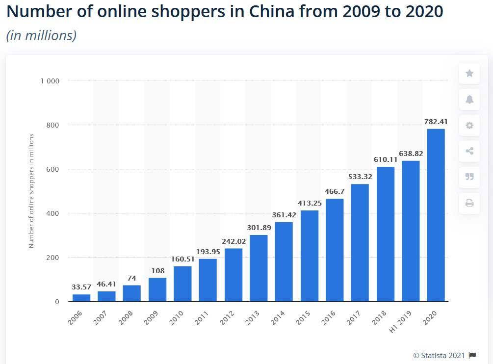 ecommerce en chine - nombre d'utilisateur de 2006 à 2020