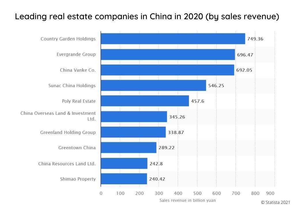 leader du marché de l'immobilier en chine