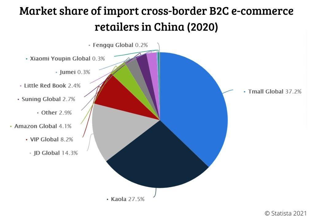 Part de marché des apps de cross-border ecommerce en chine en 2021